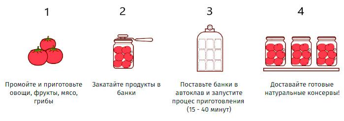 Схема работы автоклава